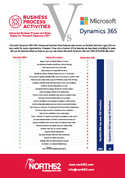 North52 vs Dynamics 365