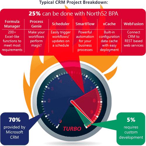 Turbocharge Microsoft Dynamics CRM